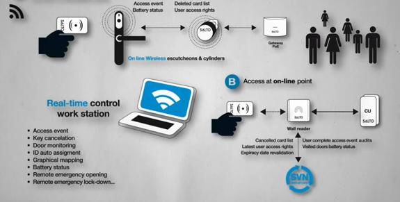 Salto online systeem